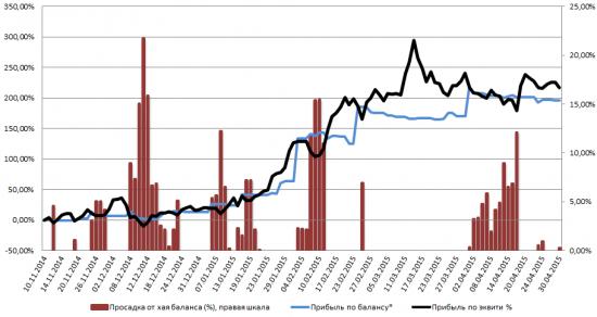Мои результаты с середины ноября (апрель) и сделки