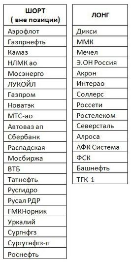 Российский рынок . Мой среднесрочный взгляд . Есть перспективы.