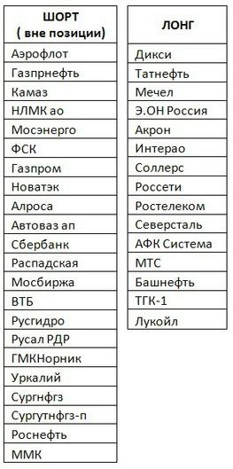 Российский рынок . Мой среднесрочный взгляд . Есть перспективы ( продолжение).