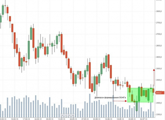 Российский рынок . Мой среднесрочный взгляд. Инвестиционная идея по Лукойл.