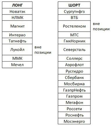 Российский рынок . Мой среднесрочный взгляд.Мысли выходного дня.