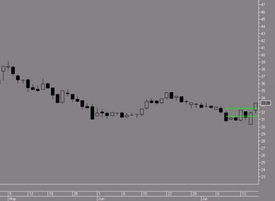 Российский рынок . Мой среднесрочный взгляд.Начинаем закупаться ( продолжение).