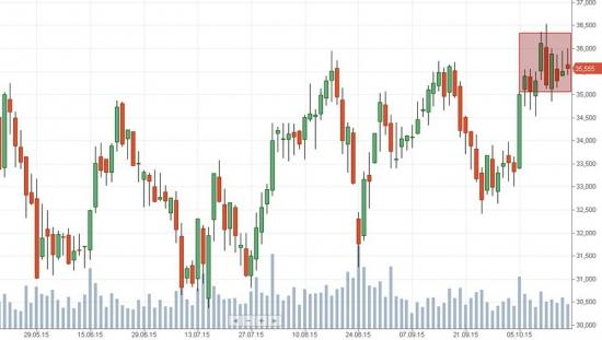 Российский рынок . Мой среднесрочный взгляд. Жду снижение по ИНДЕКСУ ММВБ.