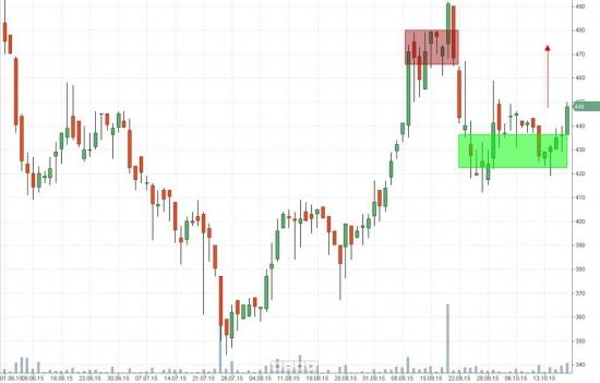 Российский рынок . Мой среднесрочный взгляд.