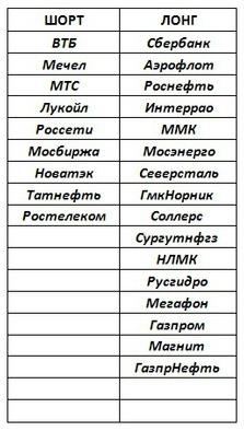 Российский рынок . Мой среднесрочный взгляд. Новые развороты.