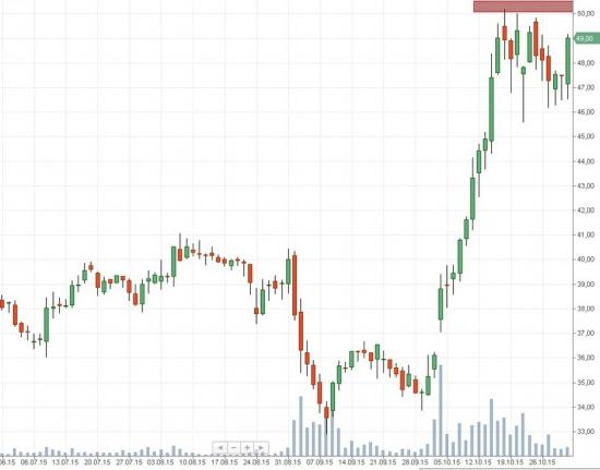Российский рынок . Мой среднесрочный взгляд.Мысли на 2.11.2015г.