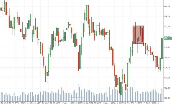 Российский рынок . Мой среднесрочный взгляд .Мысли по Ростелеком , Газпром и др.