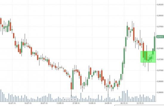 Российский рынок . Мой среднесрочный взгляд . ЛОНГ ВТБ и последствия продаж четверга.