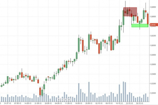 Российский рынок . Мой среднесрочный взгляд . Мысли на понедельник.