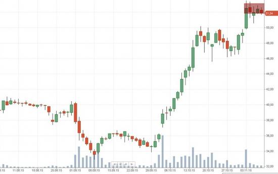 Российский рынок . Мой среднесрочный взгляд . ШОРТ в МЕГАФОН , АЭРОФЛОТ и МАГНИТ.