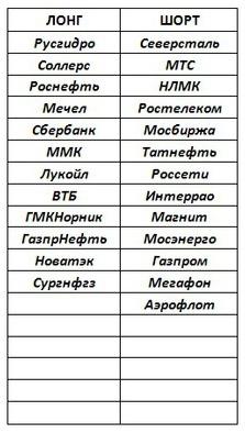 Российский рынок . Мой среднесрочный взгляд . ЛОНГ в Сургнфгз .