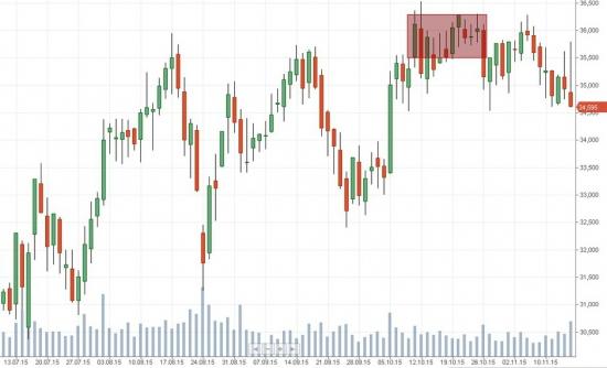 Российский рынок . Мой среднесрочный взгляд . Провокационный понедельник . Мысли по ВТБ и Сургнфгз.