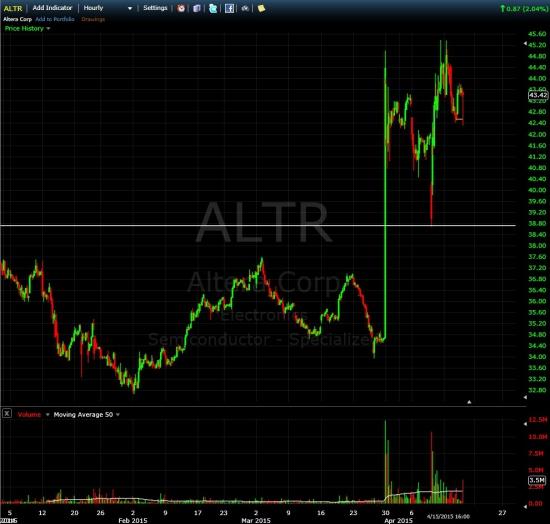 Следим за ALTR