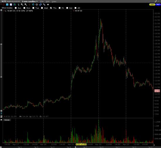 VLTC замечательный пример идиотизма на биржах