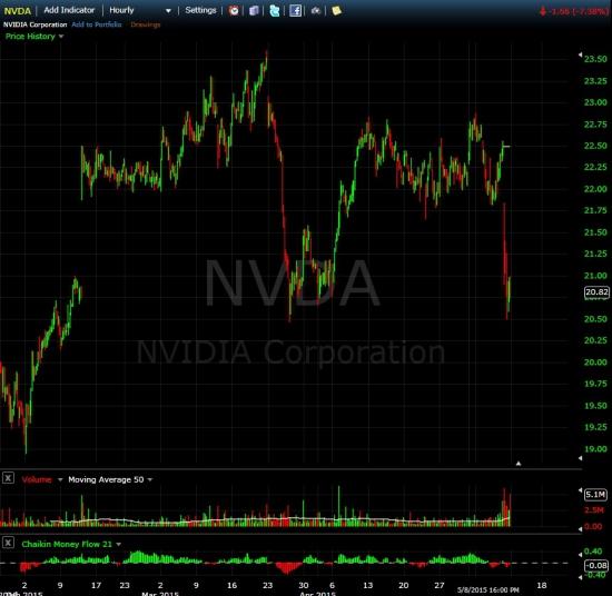 Nvidia - прибыль упала на 31%