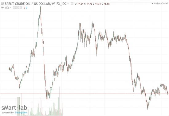 Инвестируем в нефть