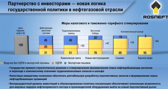 Сечин: «Роснефть-2022»: стратегия будущего