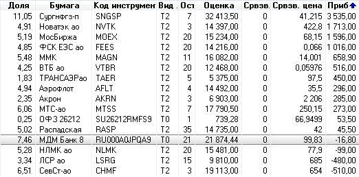 Тем, кто торгует акциями на ММВБ