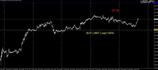 #TradersGuild #ID136 #Forex #JPY #BUYLIMIT