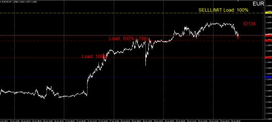 #TradersGuild #ChadaevR #ID136 #Forex #EUR #Edit