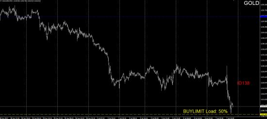 #TradersGuild #ChadaevR #ID138 #Forex #GOLD #BUYLIMIT