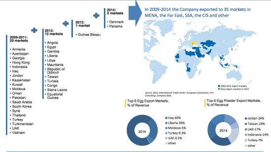 Рисковые инвестиции в украинские компании. Avangardco