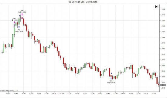 фьючерс на евро