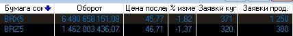 нефть! всем кто ждет роста и укрепления рубля.
