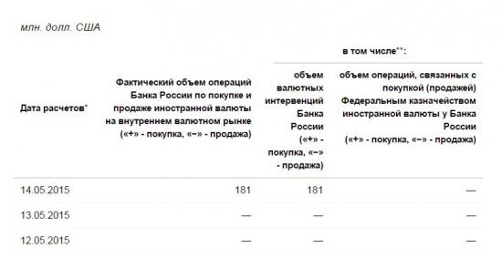 ЦБ РФ скупил 181 млн. долл. на валютном рынке