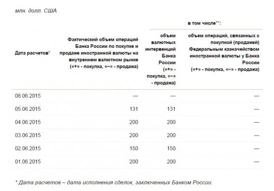 ЦБРФ прекратил скупку валюты