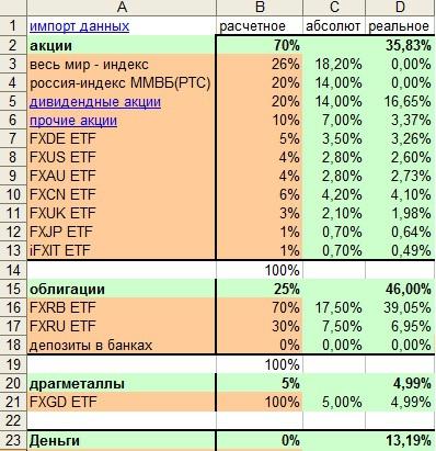 Мой инвестиционный портфель #4 Итоги 3 квартала 2015 года