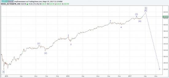 ОФЗ влияет на рубль больше, чем нефть
