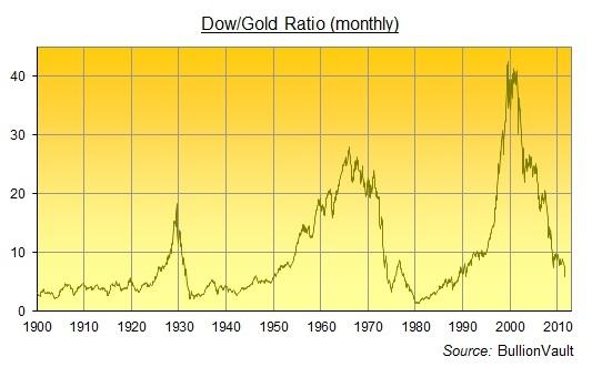 Демура и золото по 30 000 $