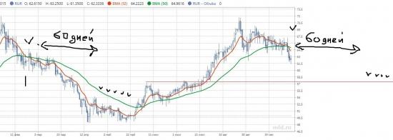 Доллар рубль и взгляд околорыночника