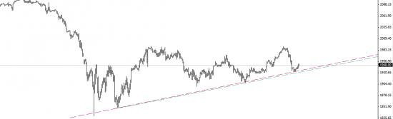 S&P500 перспективы