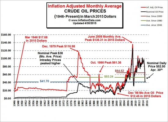 Не забываем про инфляцию. Исторический минимум по нефти 12,45$