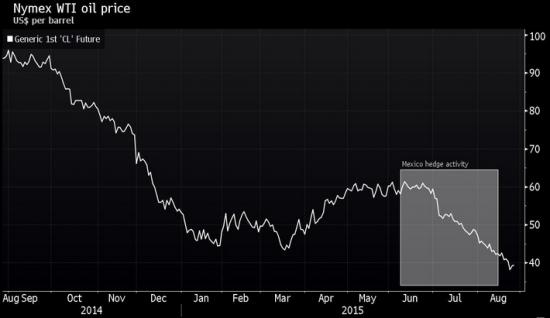 Почему нефть выросла на 11%?
