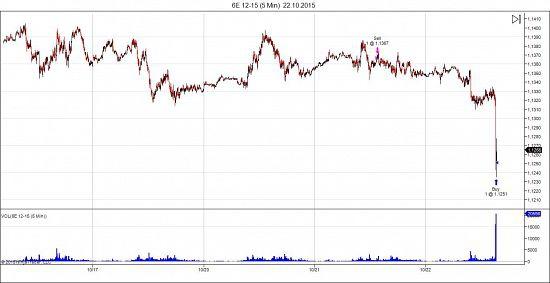 Евро падает!