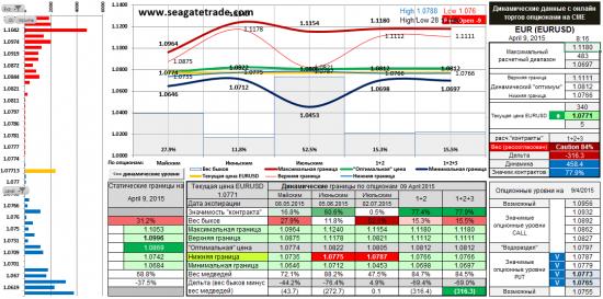 Золото, Евро, Фунт и Ауди опционные уровни на сегодня (09.04.2015)