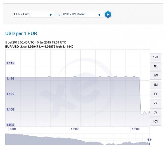 на XE eur/usd -1%, как следствие результатов рефендума в Греции
