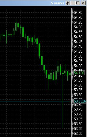 на USD/RUB опять Энергобанк взломали? на 70 коп вниз пролили