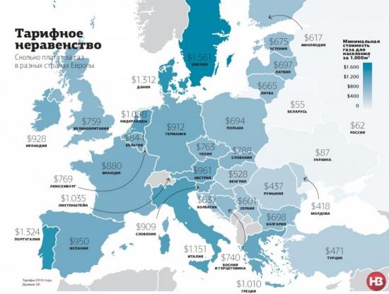 Сколько платят за газ в странах Европы