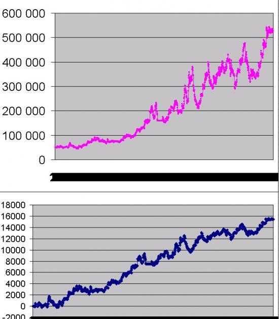 Разгон депозита, ДУ и управление капиталом