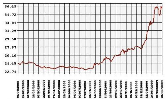 Вероятность похода доллара на 40 , после сегодняшнего дня  , выше чем на 65
