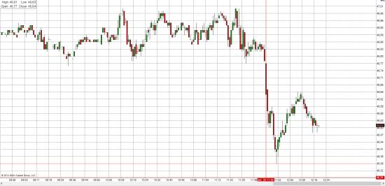 Рубль толкает нефть вниз!!!