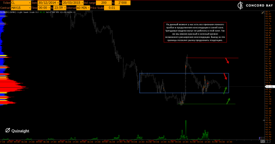 GC - Gold (XAUUSD) @ CL (Нефть) @ 6B (GBP/USD) @ 6Е (EUR/USD)