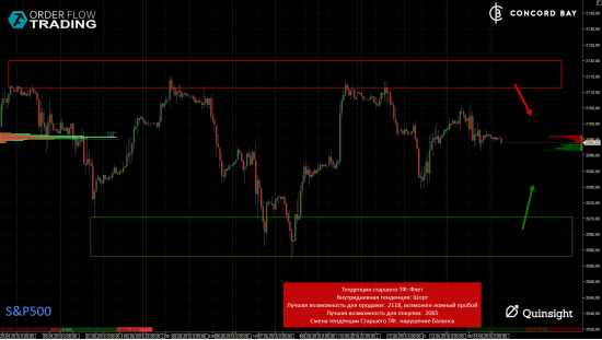 ES (E-mini S&P 500) @ GC - Gold (XAUUSD) @ CL (Нефть) @ 6B (GBP/USD) @ 6Е (EUR/USD)
