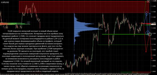Анализ GC - Gold (XAUUSD) 6Е (EUR/USD)