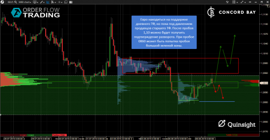Анализ  6B (GBP/USD) @ 6Е (EUR/USD)