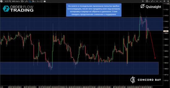 GC - Gold (XAUUSD) @ 6B (GBP/USD) @ 6Е (EUR/USD)